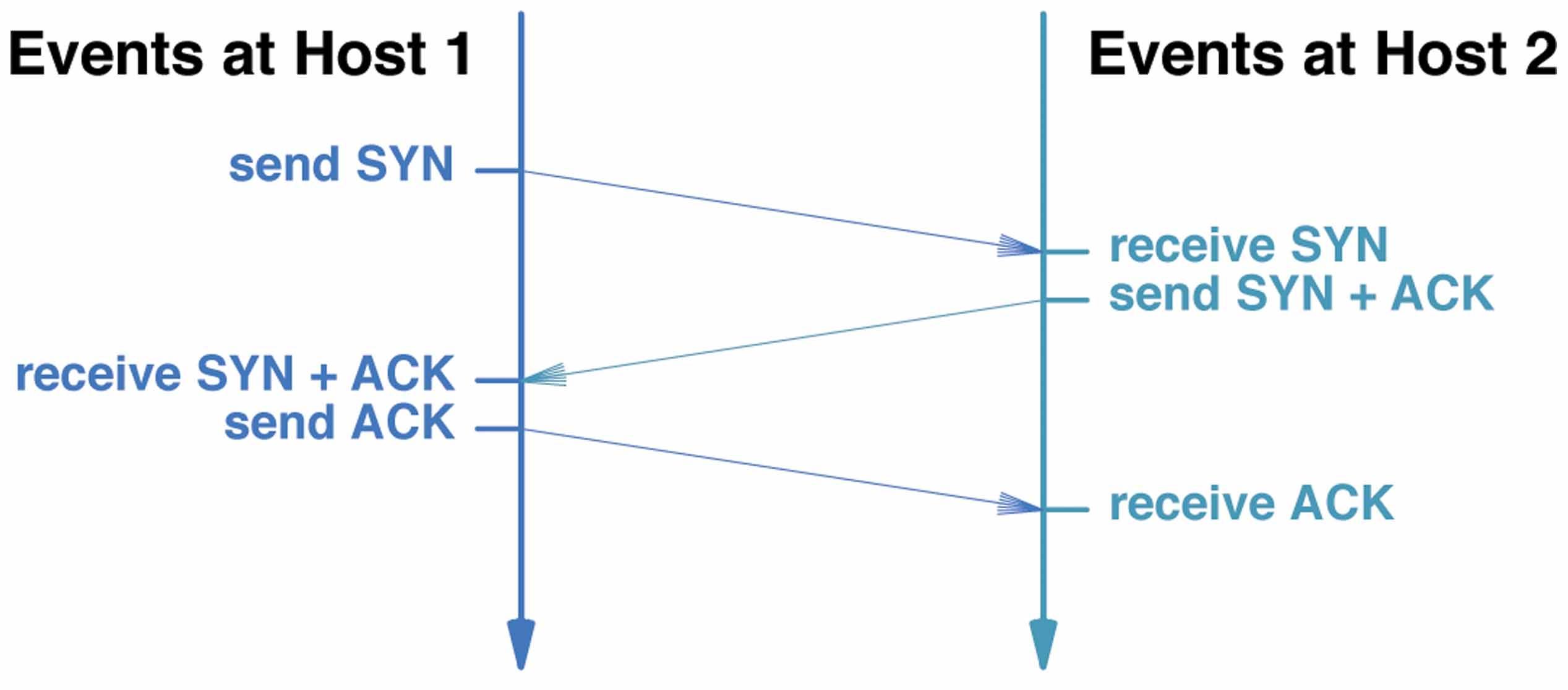 Transport Layer Mode 3 Socket Wiring Diagram Example Connection Establishment
